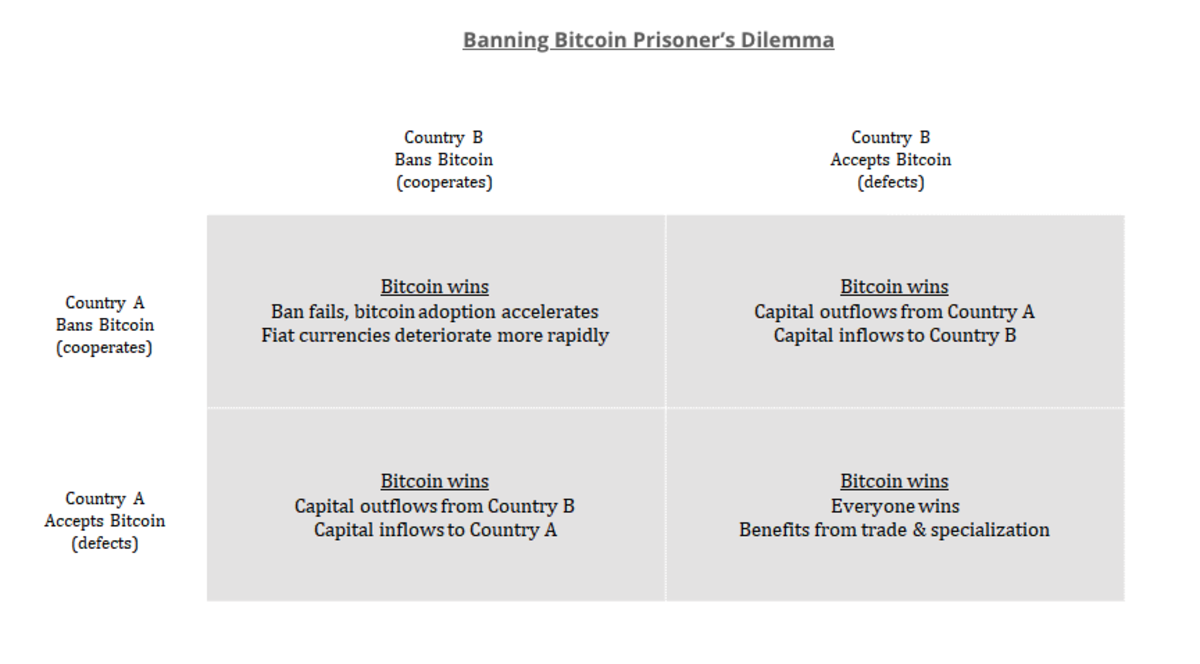 Banning Bitcoin is a fool's errand—Bitcoin always wins. Image Source
