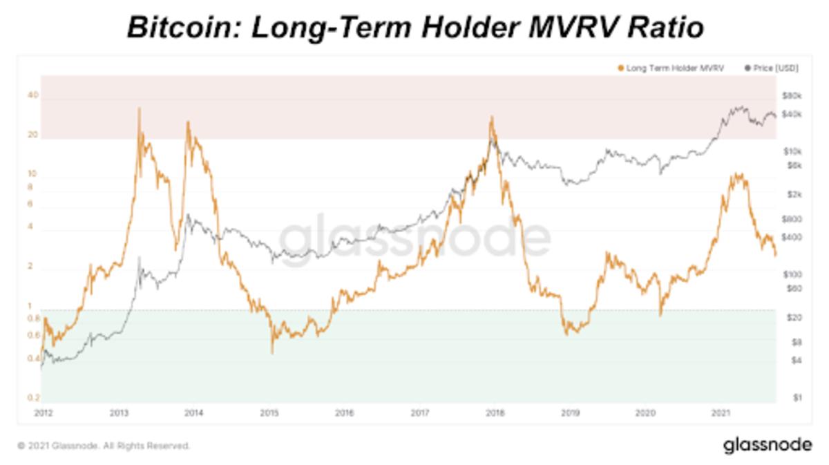 Si miramos las métricas que nos ayudan a determinar el mínimo de los precios de bitcoin.