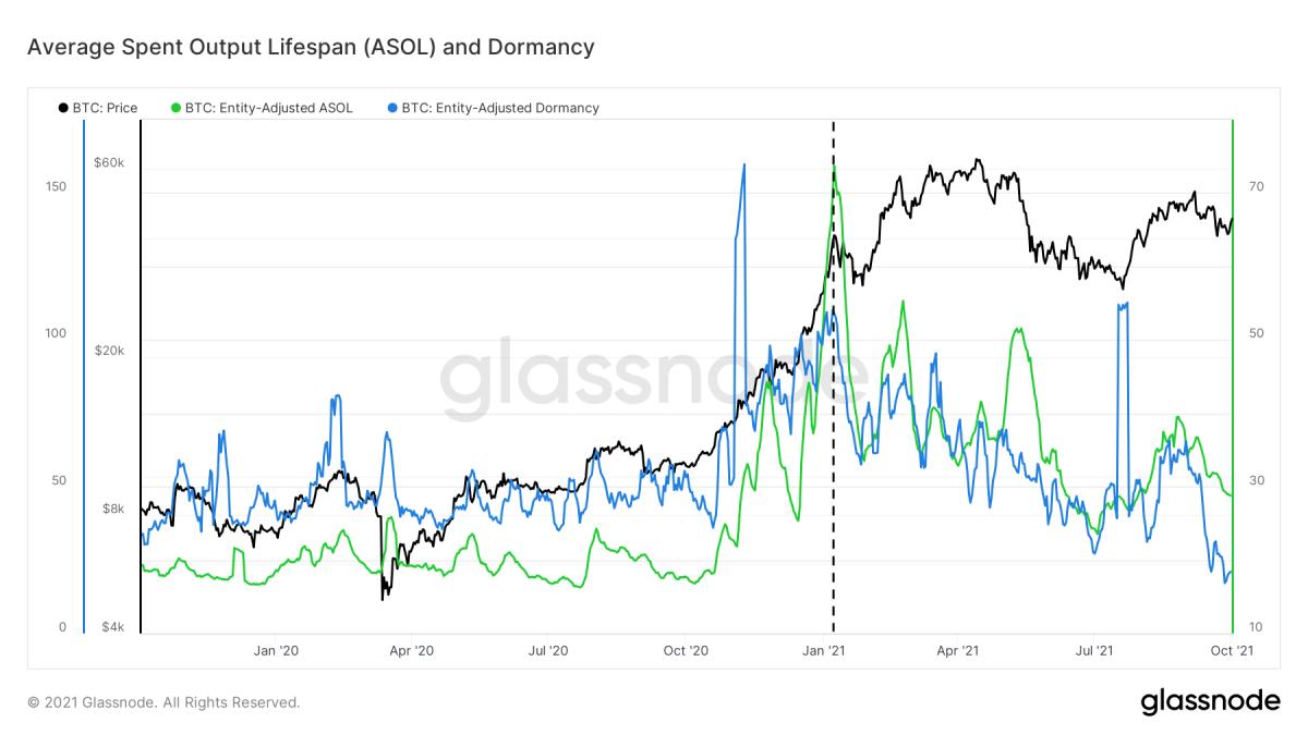 Hình 3: Giá bitcoin (màu đen) và đường trung bình động trong 7 ngày của Vòng đời sản lượng chi tiêu trung bình (ASOL, màu xanh lá cây) và Tỷ lệ ngủ quên (màu xanh lam) (nguồn)