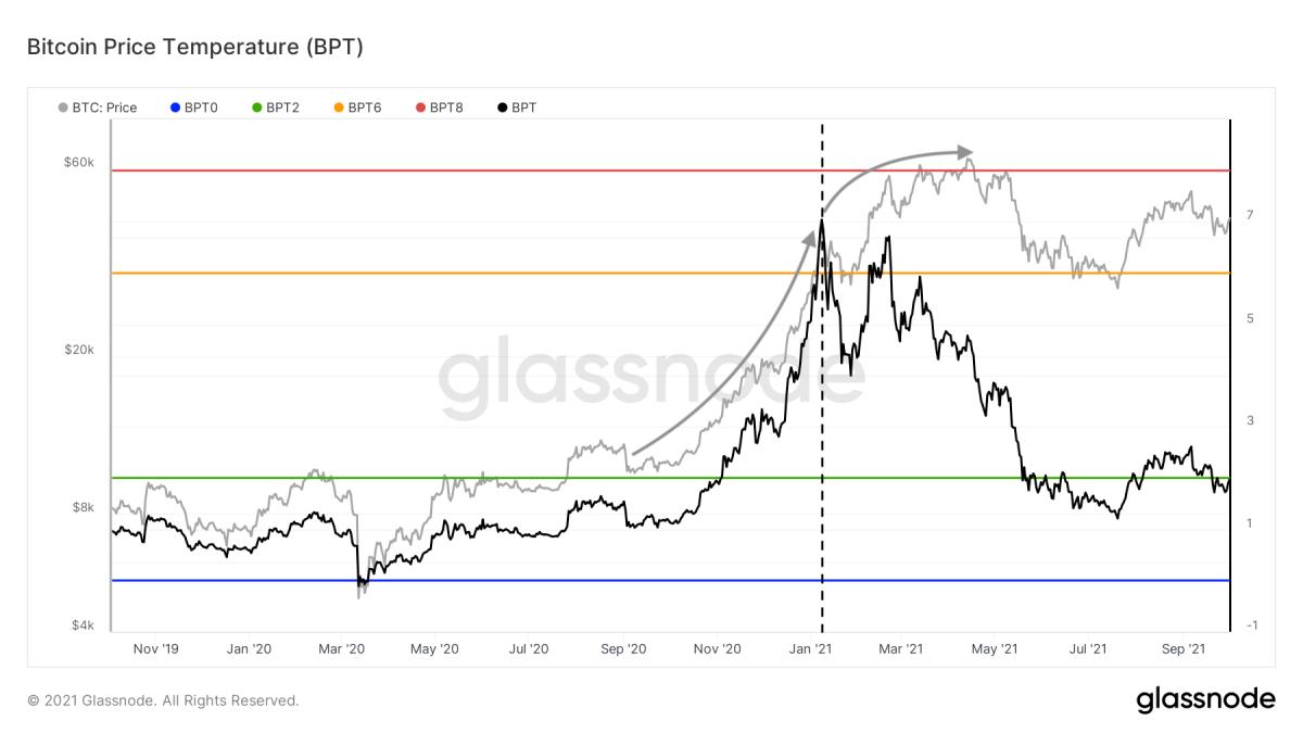 Hình 2: Giá Bitcoin (xám) và Nhiệt độ giá Bitcoin (BPT, đen) (nguồn)