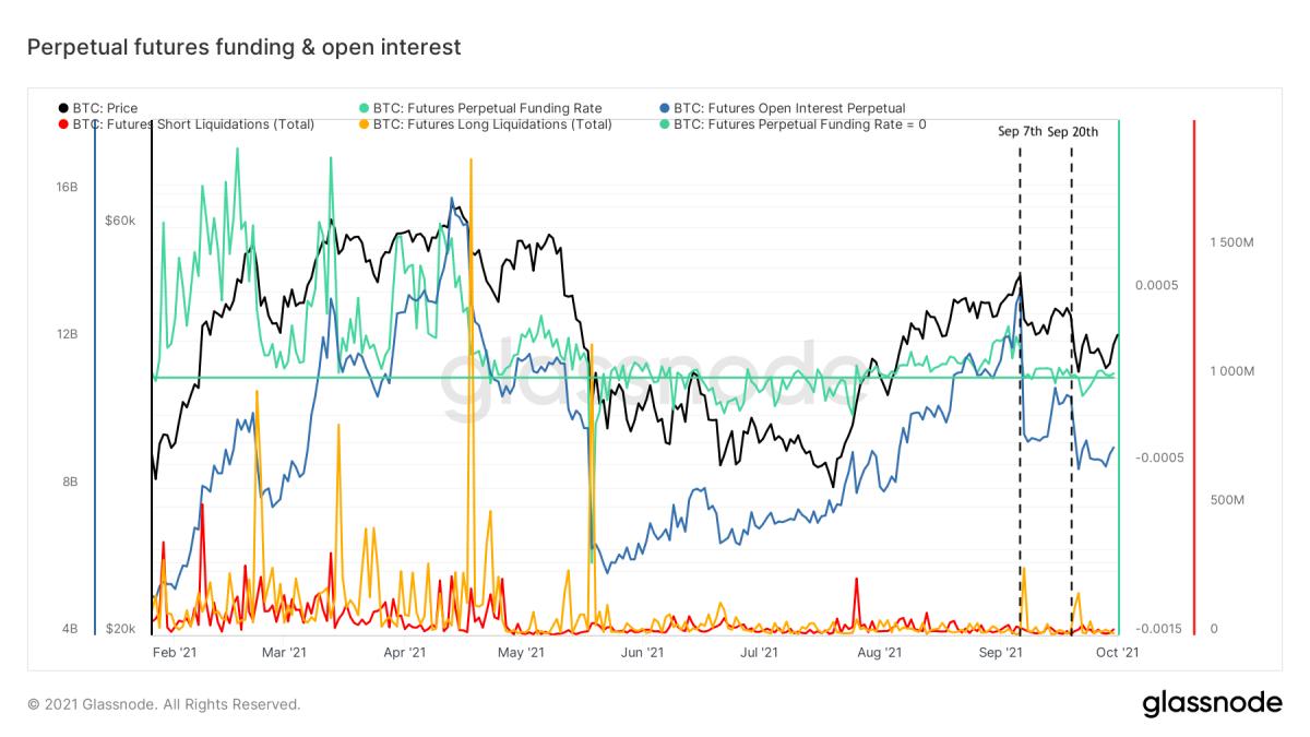 Hình 1: Giá Bitcoin (màu đen), tài trợ kỳ hạn vĩnh viễn (màu xanh lá cây) và lãi suất mở (màu xanh lam), cũng như tổng thanh lý ngắn hạn (màu đỏ) và dài (màu vàng) (nguồn)