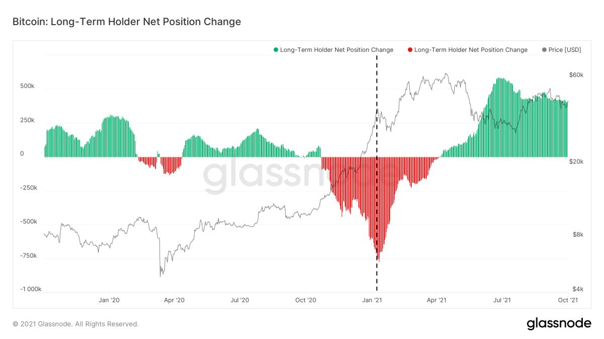 Hình 4: Giá bitcoin (đen) và Thay đổi vị trí ròng trong 30 ngày của Người nắm giữ dài hạn (xanh và đỏ) (nguồn)