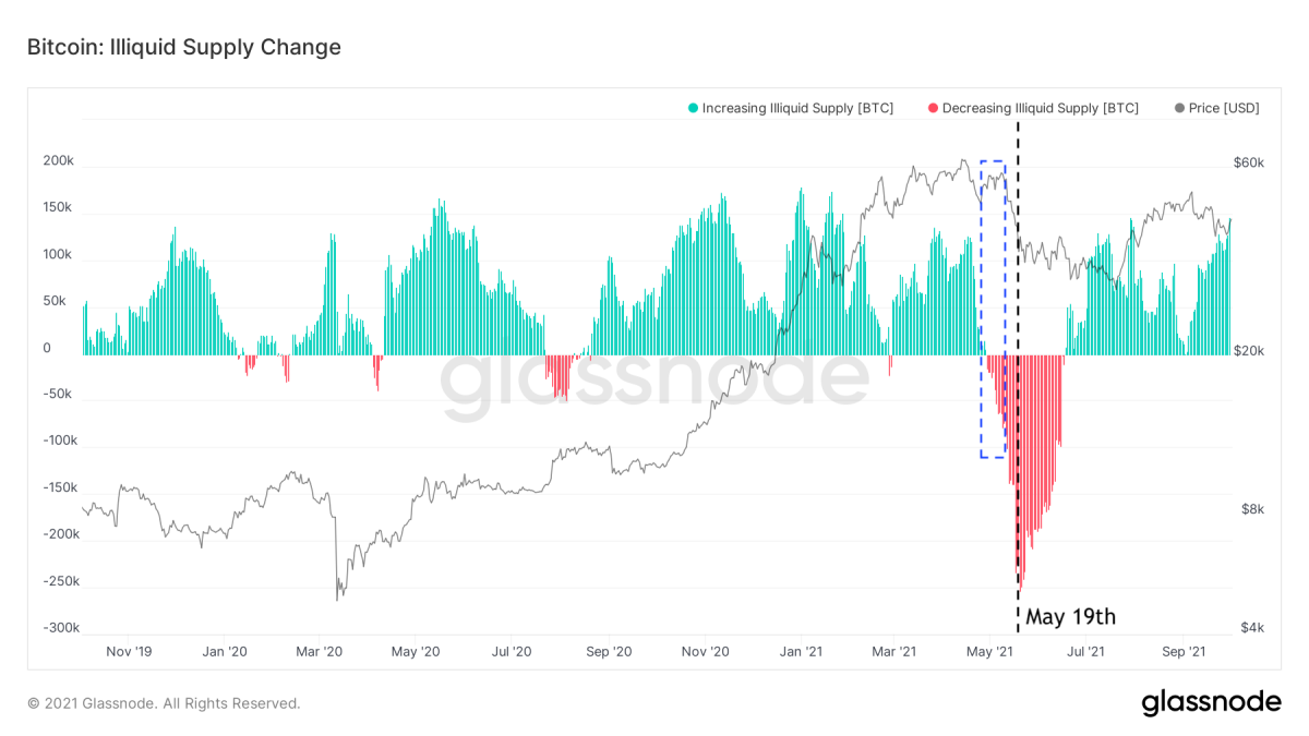 Figure 8: The bitcoin price (black) and 30-day Illiquid Supply Change (source)