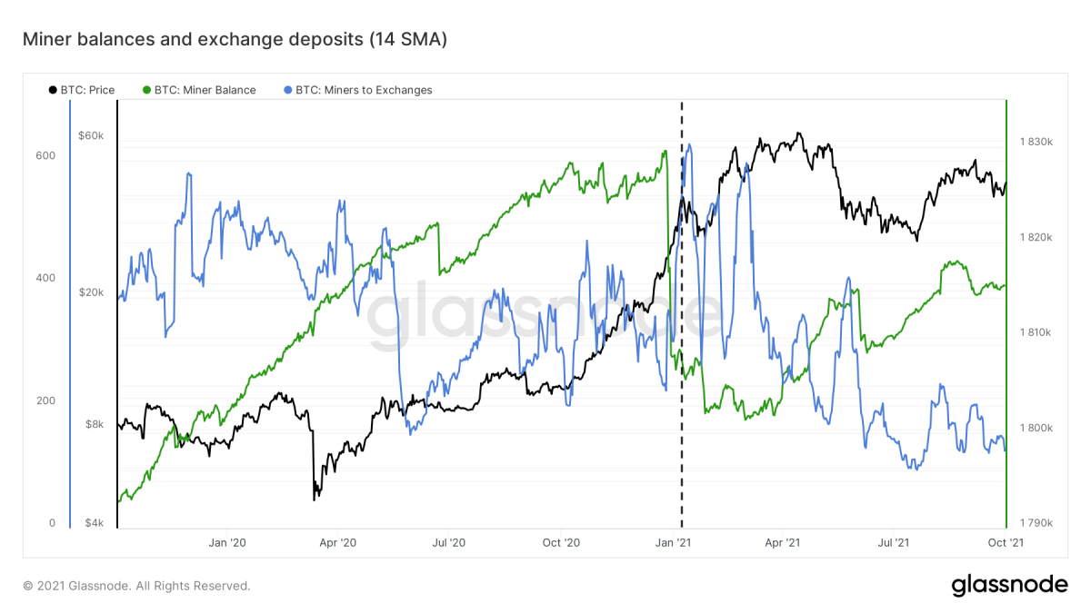 Figure 7: The bitcoin price (black), miner balances (green) and exchange deposits (blue) (source)