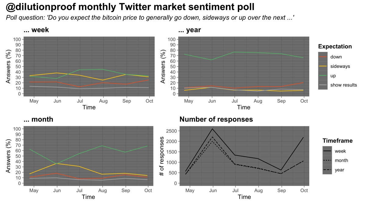 Figure 13: Results of a monthly market sentiment poll on Twitter (source)