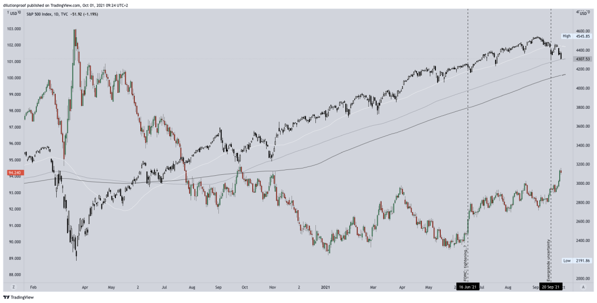 Figure 12: The S&P500 (SPX; black/white) and United States Dollar Currency Index (DXY, red/green) (source)