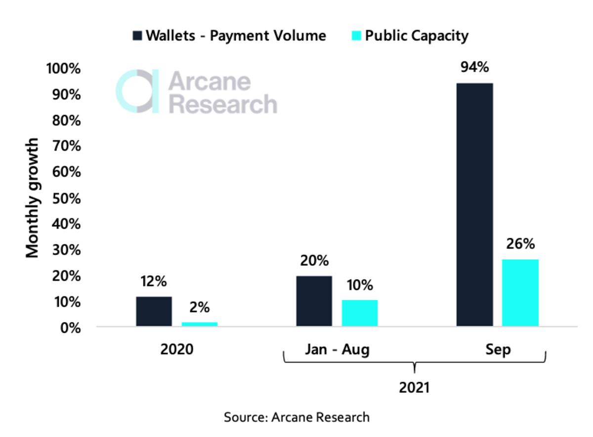 Crecimiento en pagos (USD) de carteras Lightning Network vs.  crecimiento de la capacidad pública (BTC).  Compuesto mensual.