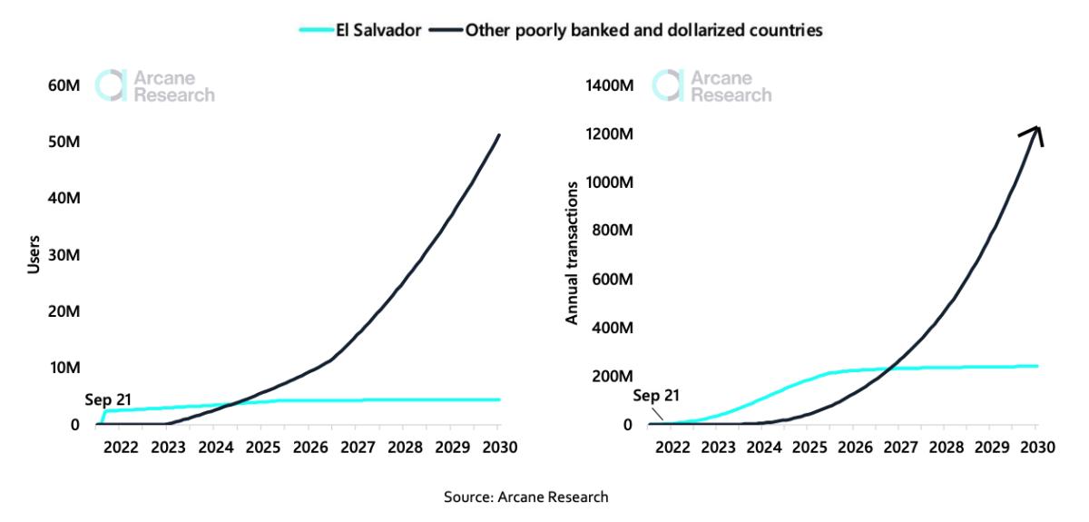 Posible escenario de uso de rayos provenientes de gastos domésticos y pagos de remesas en otros países pobremente bancarizados y dolarizados para 2030.