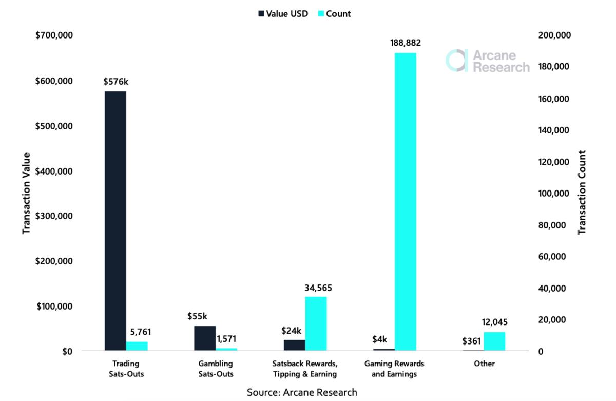 Estadísticas de Lightning Wallet: distribución de las transacciones entrantes (agosto de 2021).  No incluye billetera a billetera.