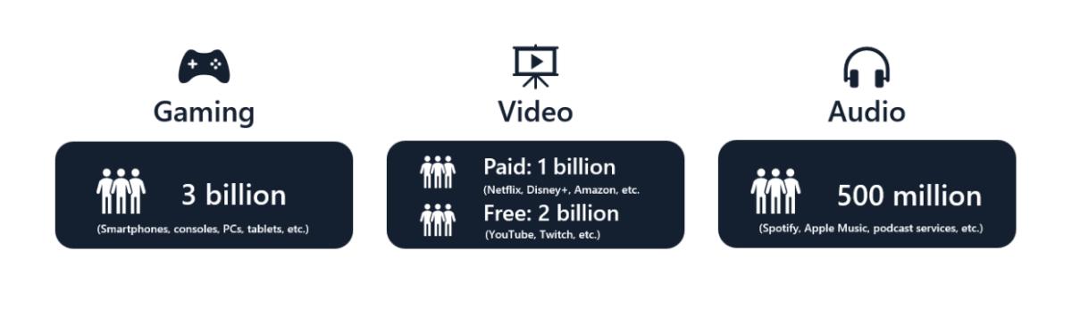 La cantidad de usuarios globales para algunos servicios en los que Lightning puede convertirse en un método de pago alternativo.