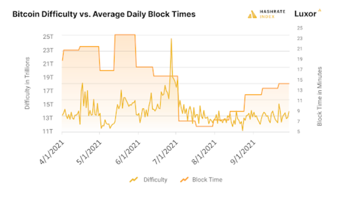 Bitcoin mining data from this latest quarter demonstrate that the industry is undergoing a Renaissance spurred by China's ban.