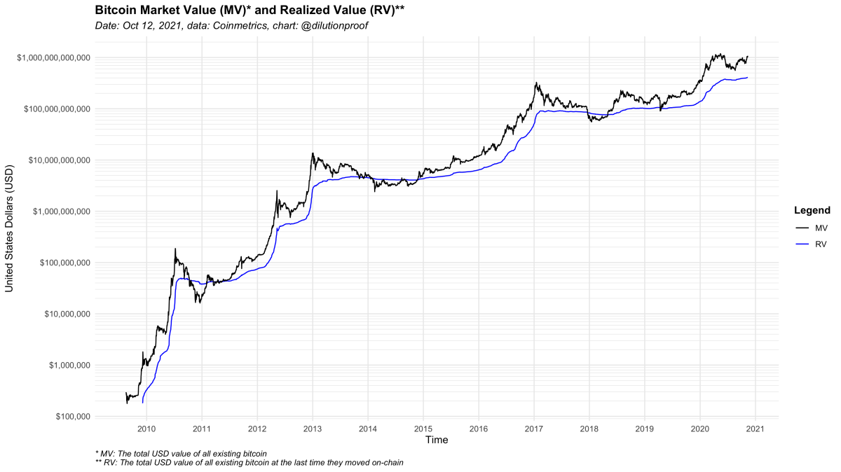 Figure 1: The bitcoin market value (MV) and realized value (RV).