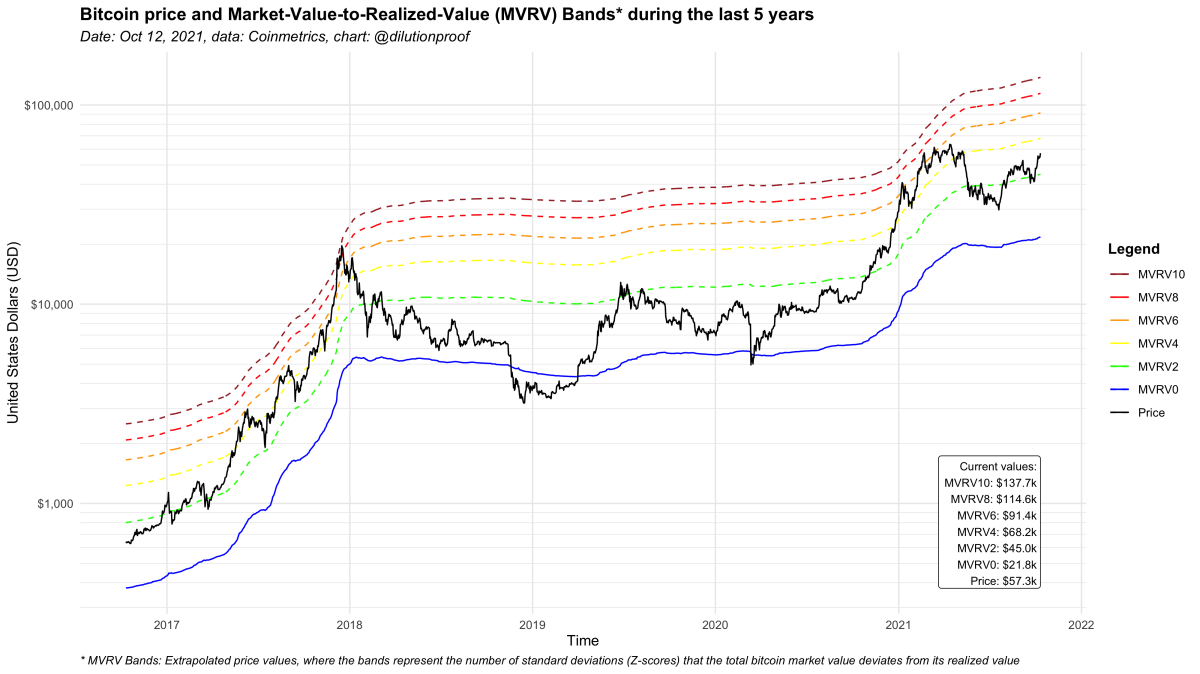 Figure 4: The bitcoin price and MVRV bands over the last five years.
