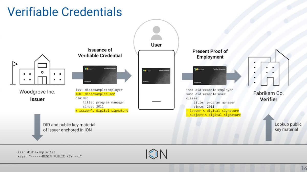 Decentralized Identifiers (DIDs) built on the immutable ledger of Bitcoin can empower users to secure their own personal data on the web.