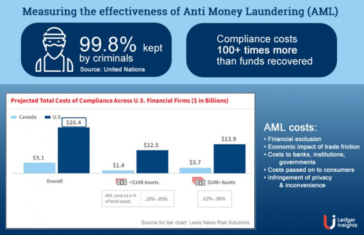 Image via https://www.ledgerinsights.com/anti-money-laundering-has-less-than-1-impact-on-crime-at-what-cost/
