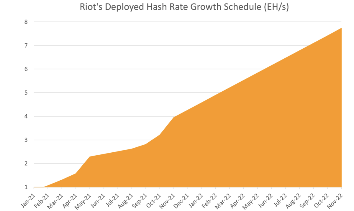 Riot's projection for company hash rate growth, per the announcement.