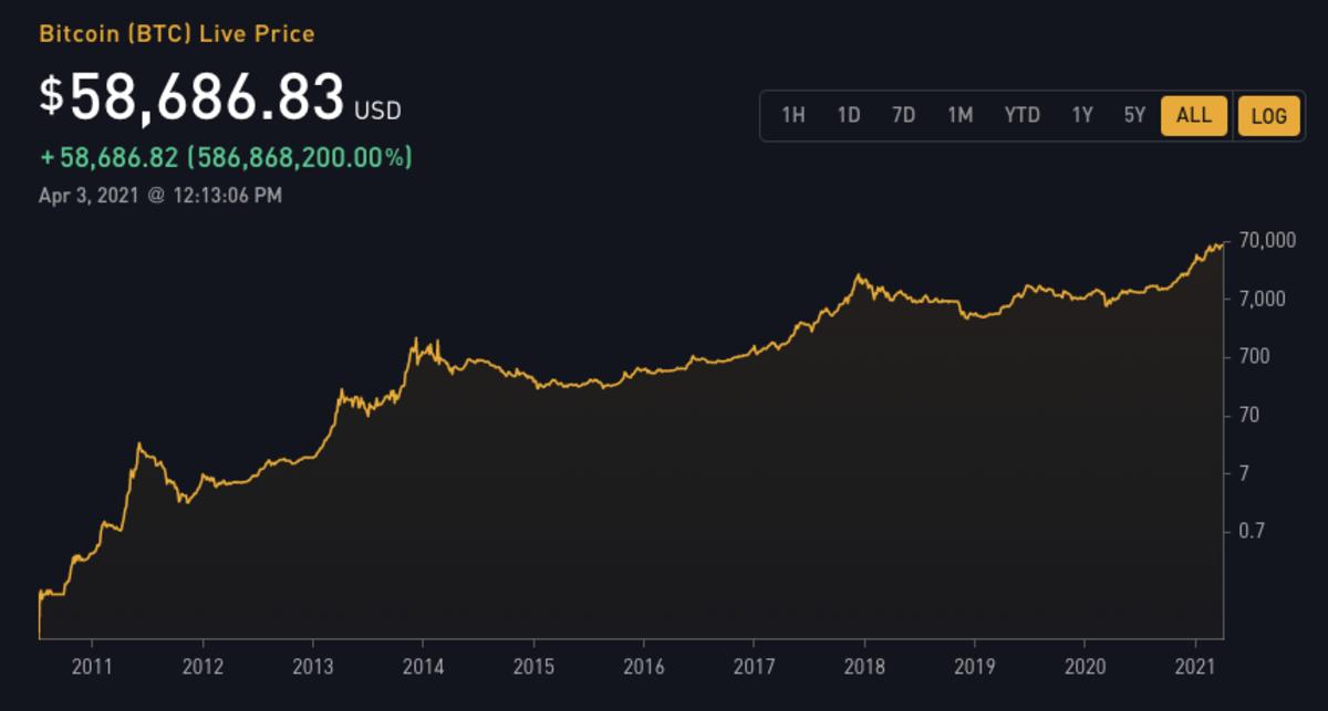 Bitcoin in Logarithmic View - image viahttps://bitbo.io/