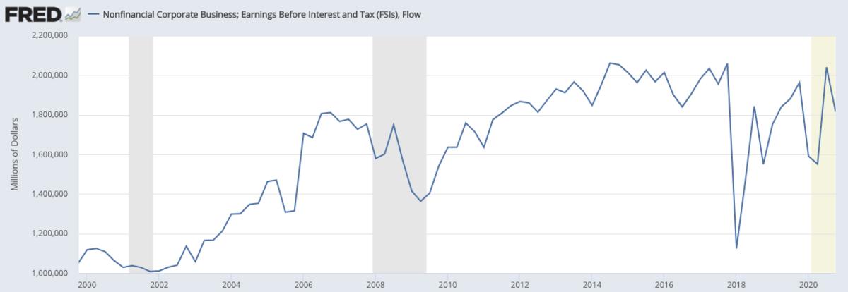 Corporate Earnings: +55% since 2000