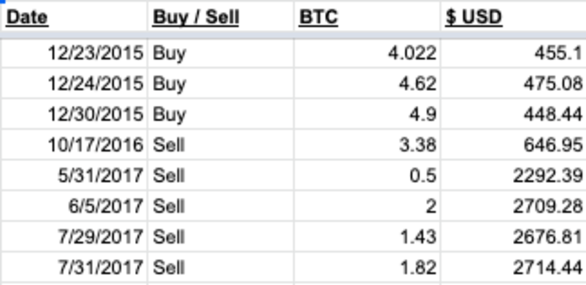 Screenshot showing the dates and prices of my bitcoin trades