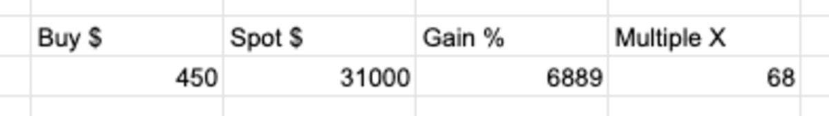 Screenshot of bitcoin portfolio performance, 2015–present