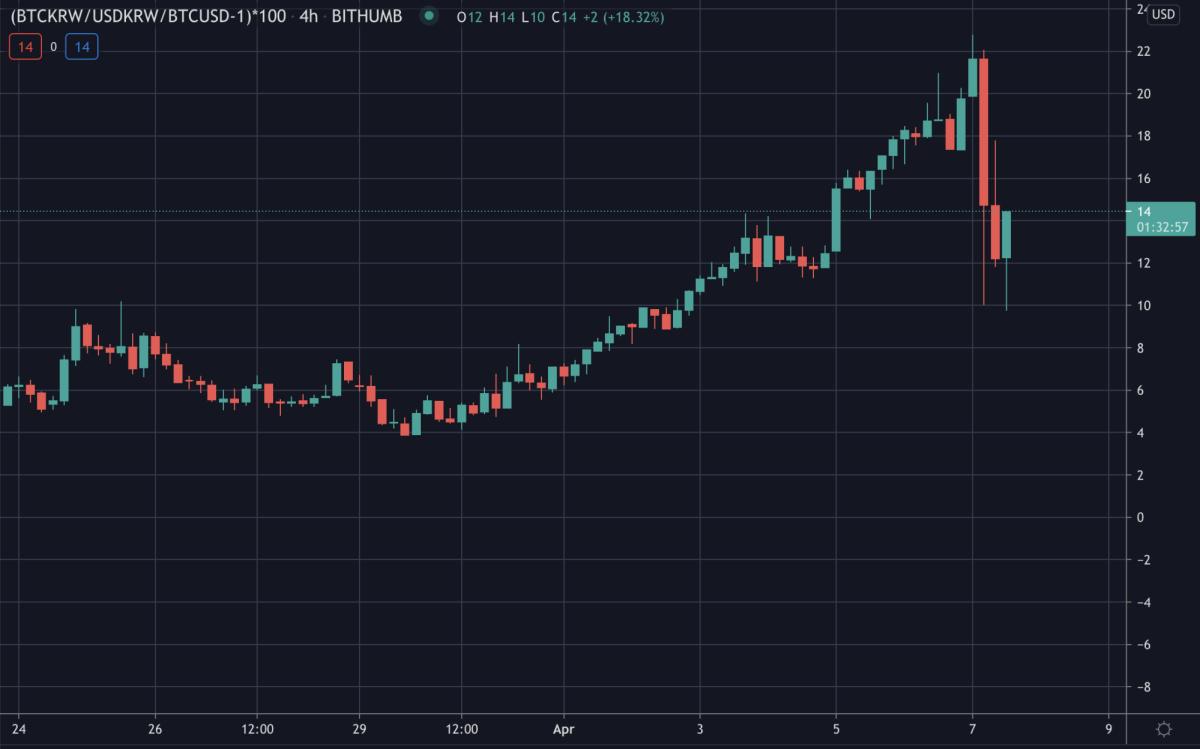 Chart via Tradingview