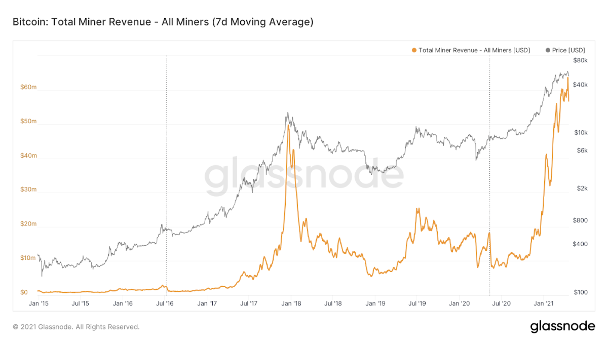 Daily miner revenue hit an all-time high of $77,500,000 on April 16, 2021