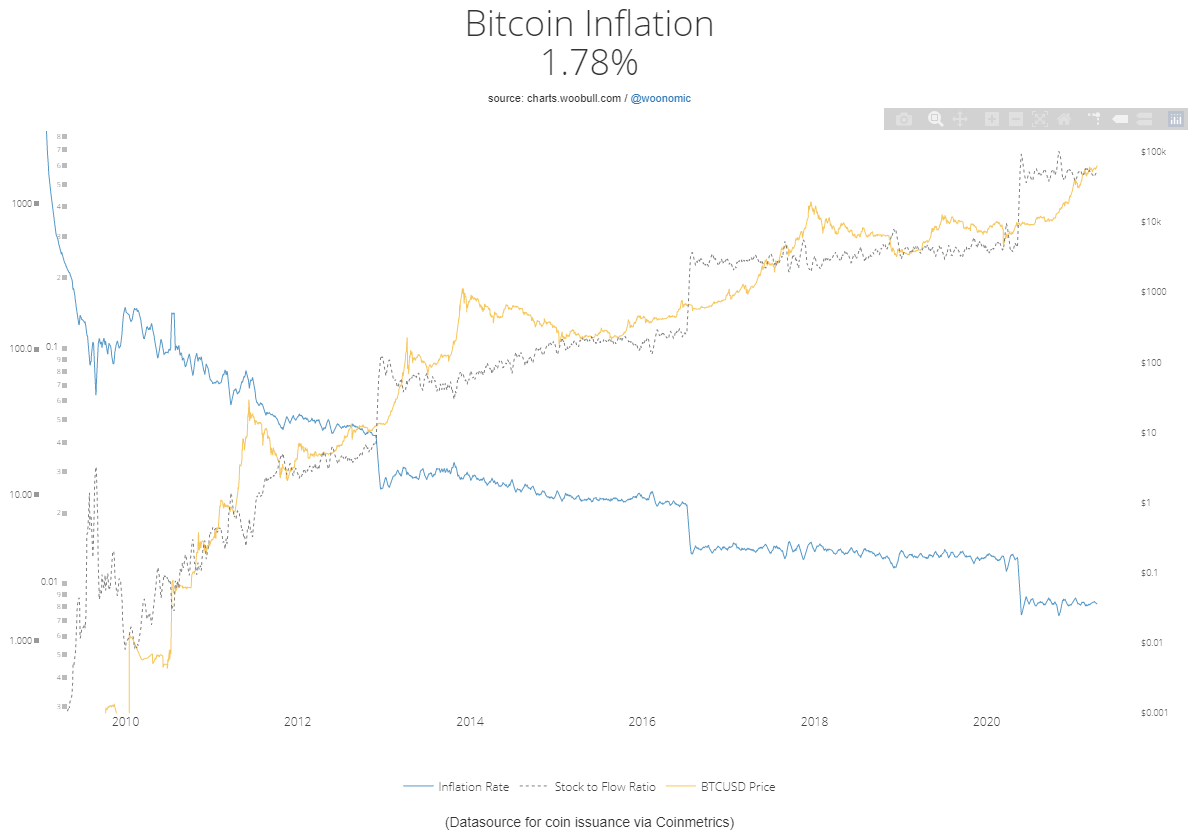 Image via http://charts.woobull.com/bitcoin-inflation/