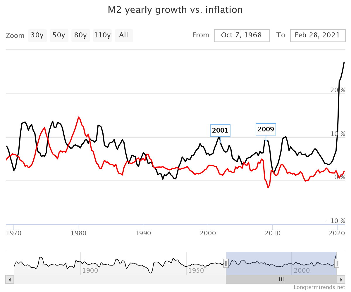 Image via https://www.longtermtrends.net/m2-money-supply-vs-inflation/
