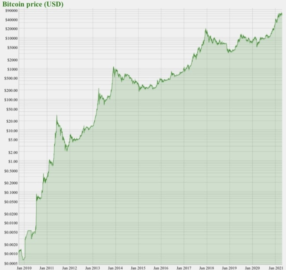 Current bitcoin price chart