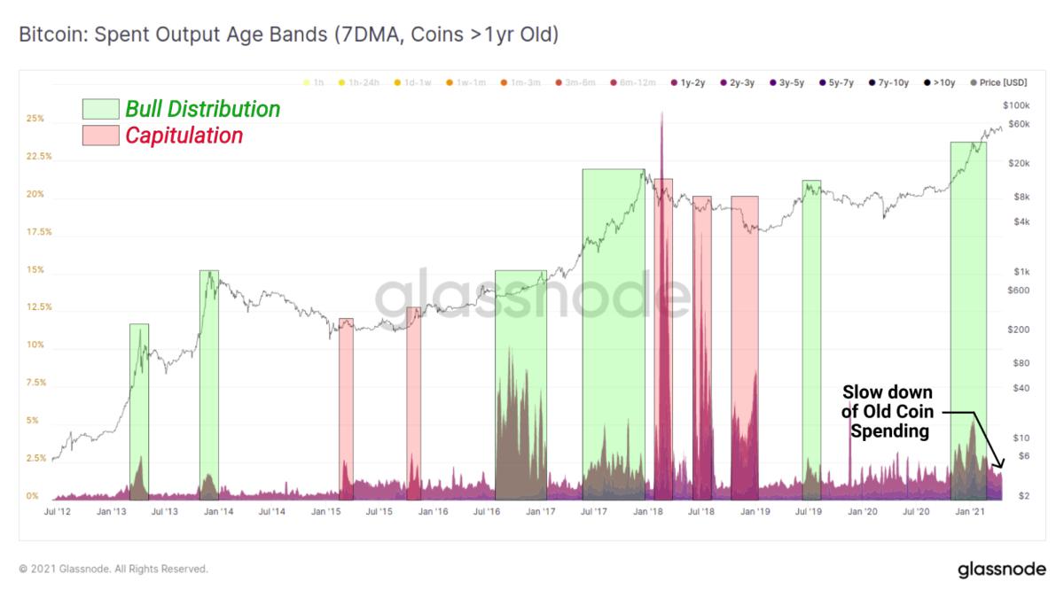 Glassnode bitcoin spent output age bands