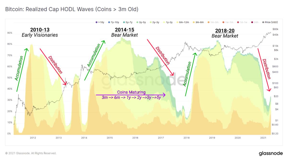 bitcoin realized cap hodl waves