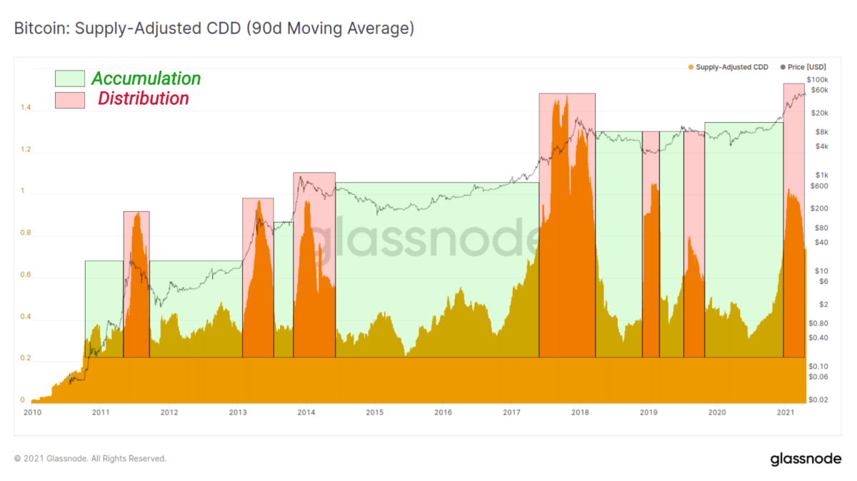 Glassnode Bitcoin: Supply-Adjusted CDD
