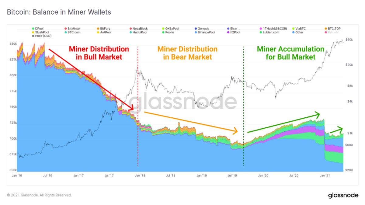 glassnode bitcoin balance in miner wallets