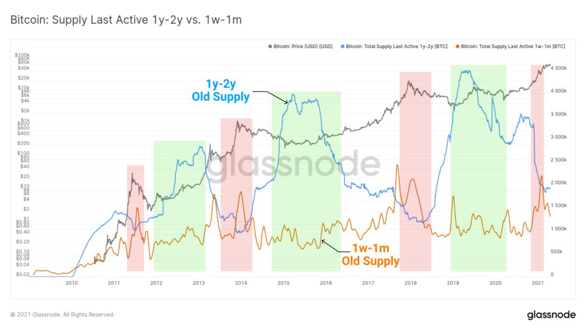 glassnode Bitcoin supply last active years