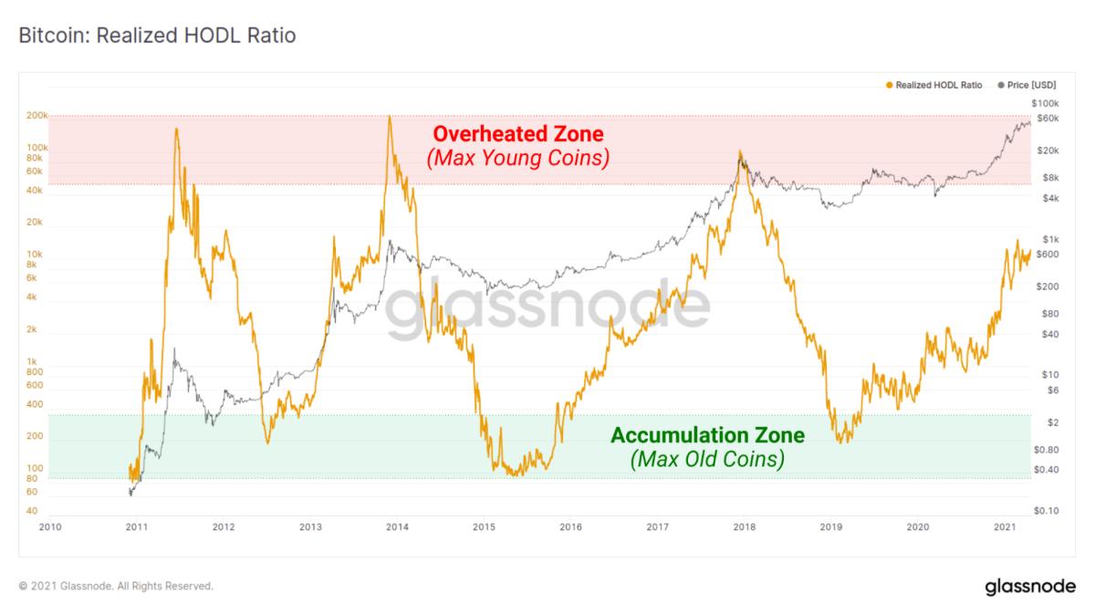 glassnode bitcoin realized hodl ratio