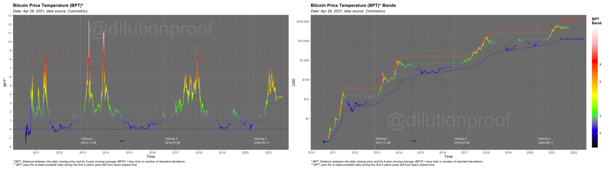 dilution proof supply dynamics bitcoin price temperature bpt