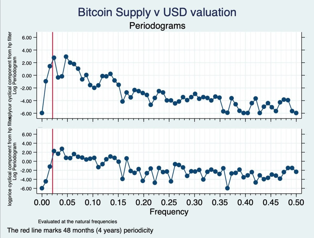 btconometrics dilution proof bitcoin supply v usd valuation chart