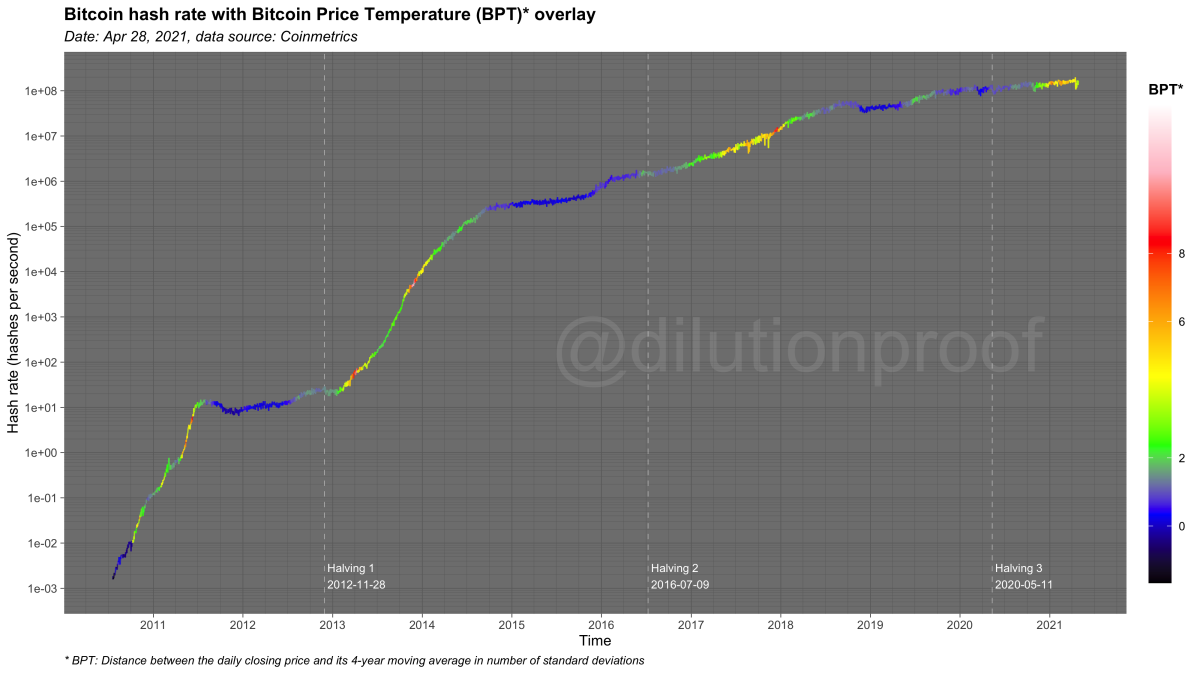 dilution proof bitcoin has rate with bitcoin price temperature overlay chart