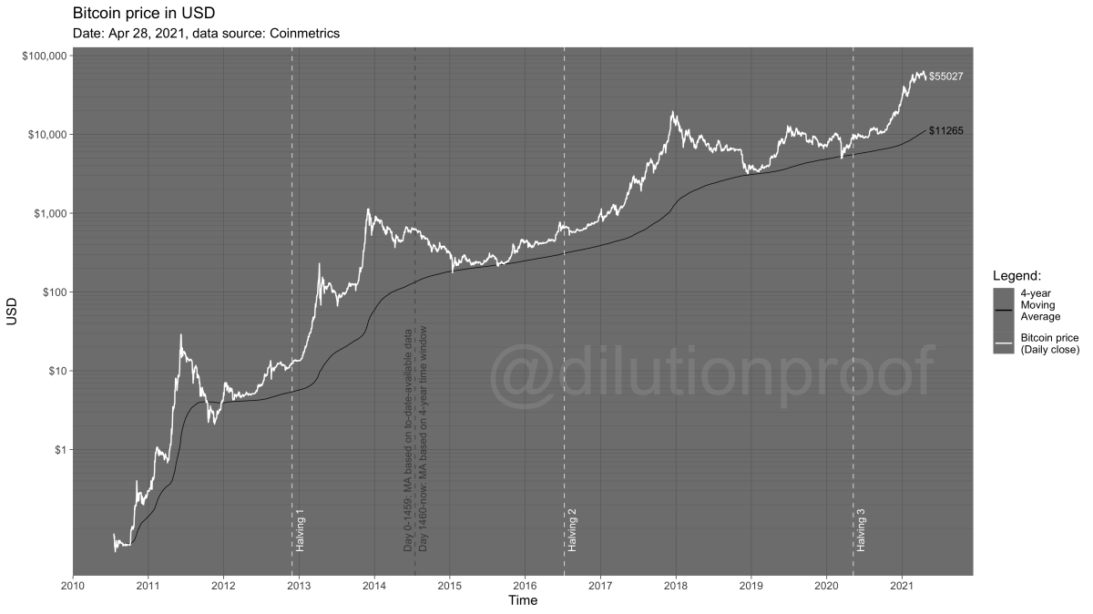 dilution proof bitcoin price in usd chart