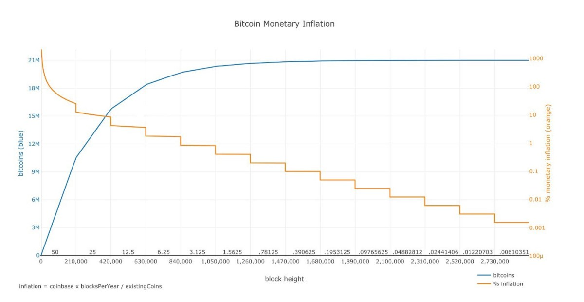 dilution proof Bitcoin monetary inflation