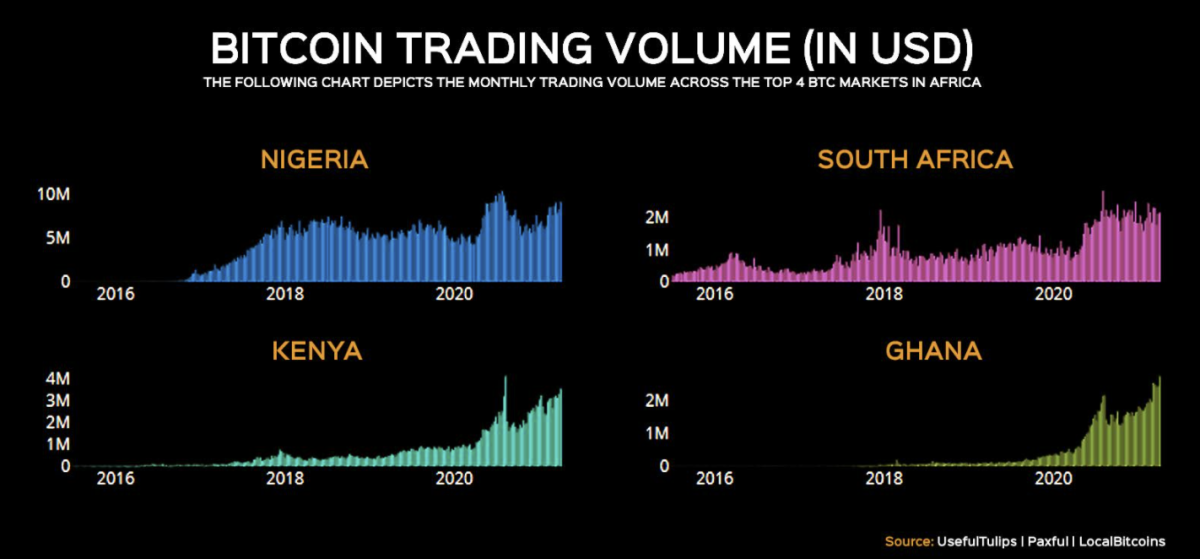 bitcoin trading volume IN USD dion guillaume peer to peer bitcoin africa trading
