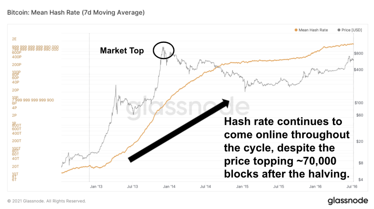 As previous halving cycles along with the fundamental nature of bitcoin show, the BTC price is set to break $60,000 and go parabolic in 2021.