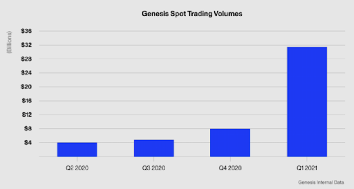 Genesis Global Trading's Q1 report demonstrates significant growth in the bitcoin lending, spot trading and derivatives markets.