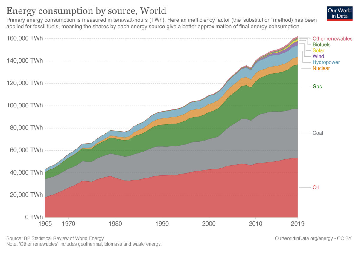 energy consumption by source world