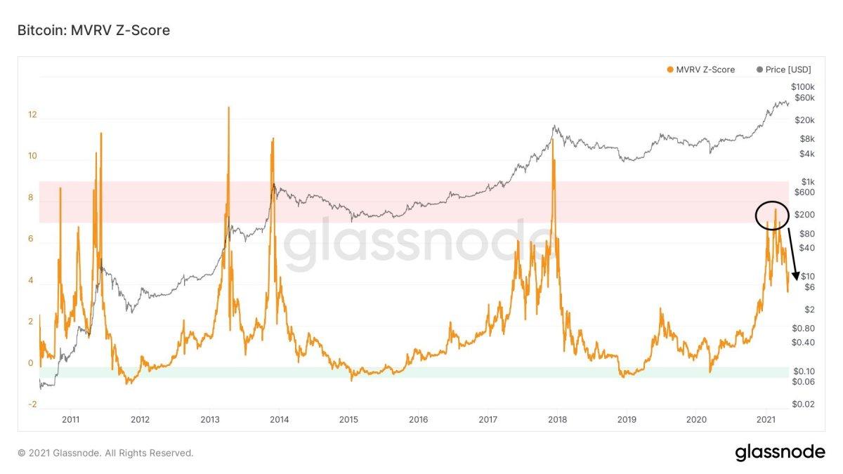 Market Value to Realized Value (MVRV) Z-score