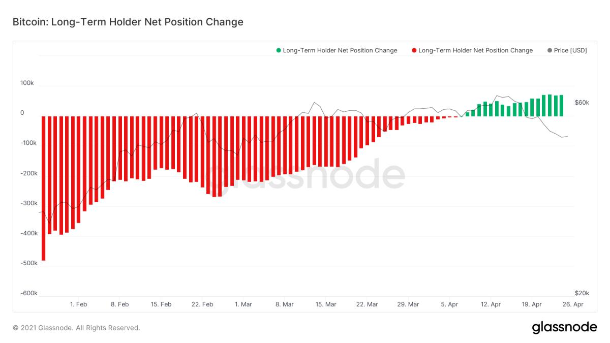 Miner net position change via William Clemente III