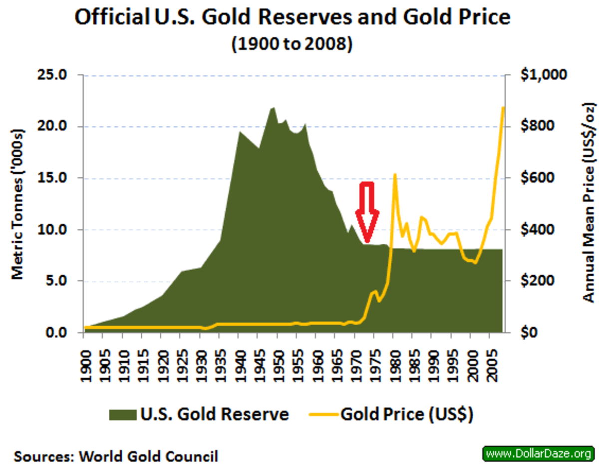 world gold council official us gold reserves