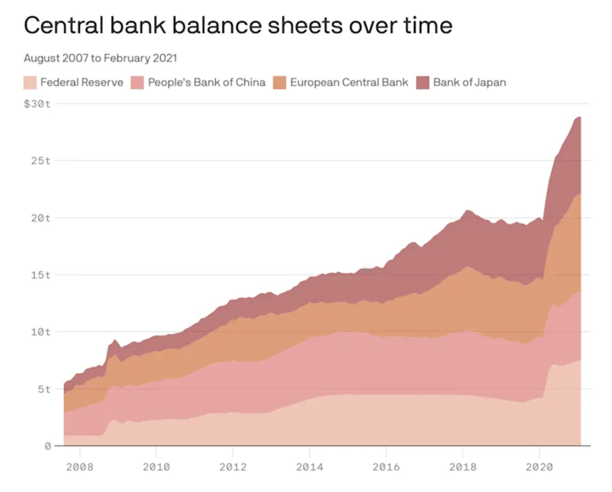central bank balance sheets over time