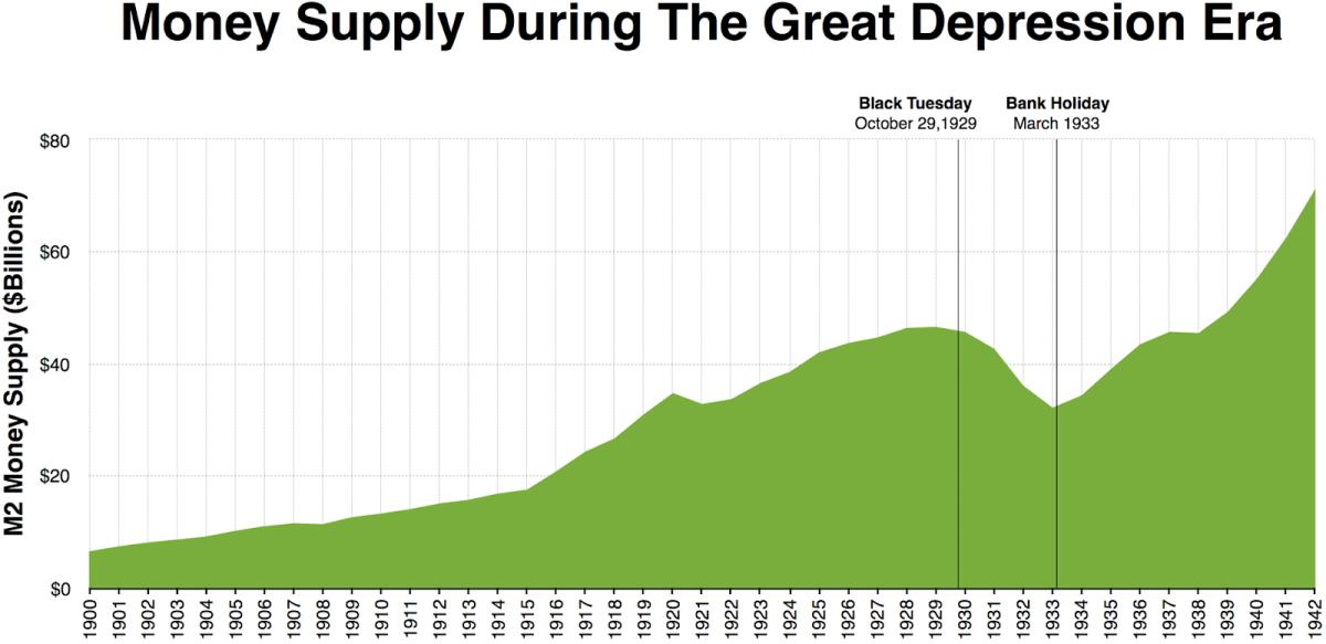 money supply during great depression era