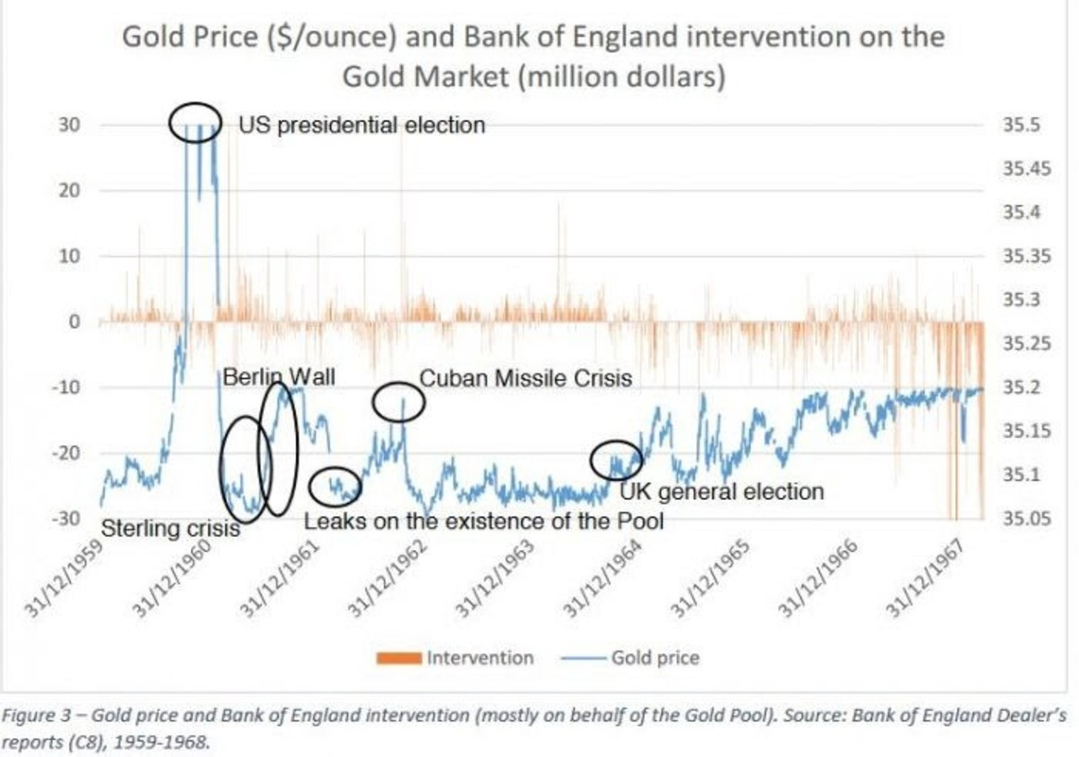 gold price and bank of england intervention on the gold market